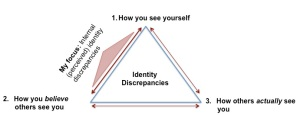 identity disrepancies